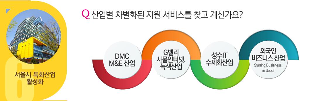 서울시 특화산업 활성화 - Q.산업별 차별화된 지원 서비스를 찾고 계신가요? DMC M&E 산업, G밸리 사물인터넷 녹색산업, 성수IT수제화산업, 외국인비즈니스 산업(Starting Business in Seoul)