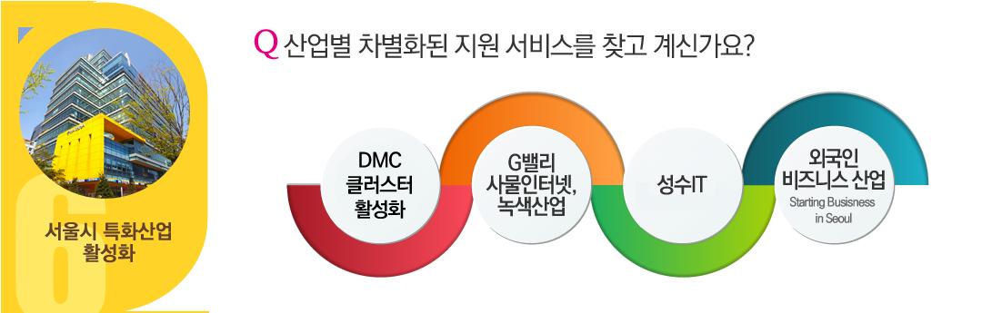 서울시 특화산업 활성화 - Q.산업별 차별화된 지원 서비스를 찾고 계신가요? DMC M&E 산업, G밸리 사물인터넷 녹색산업, 성수IT, 외국인비즈니스 산업(Starting Business in Seoul)
